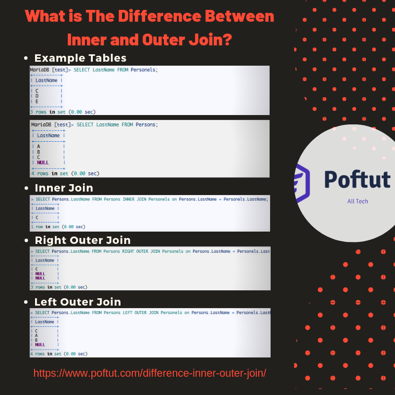 What is The Difference Between Inner and Outer Join? Infografic