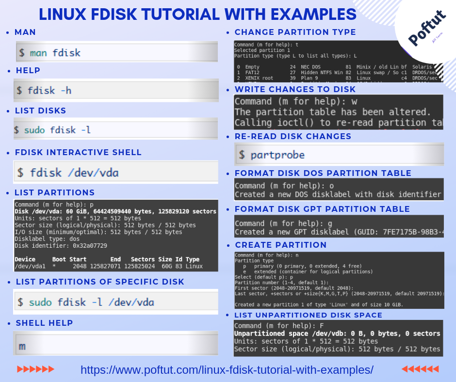 Linux fdisk Tutorial With Examples Infographic